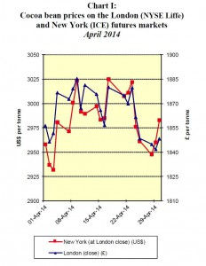 Chart 1 ICCO April