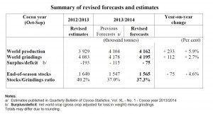 ICCO forecast May 2014