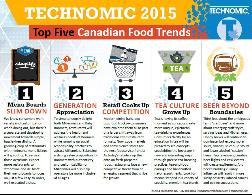 Coffee trends 2017 - Infographic Technomic Spots Five 2015 Food Trends For