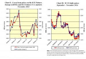 ICCO Report November Chart 1 - 2