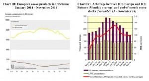 ICCO Report November Chart 3 - 4