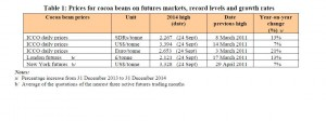 ICCO Monthly December 2014 table I