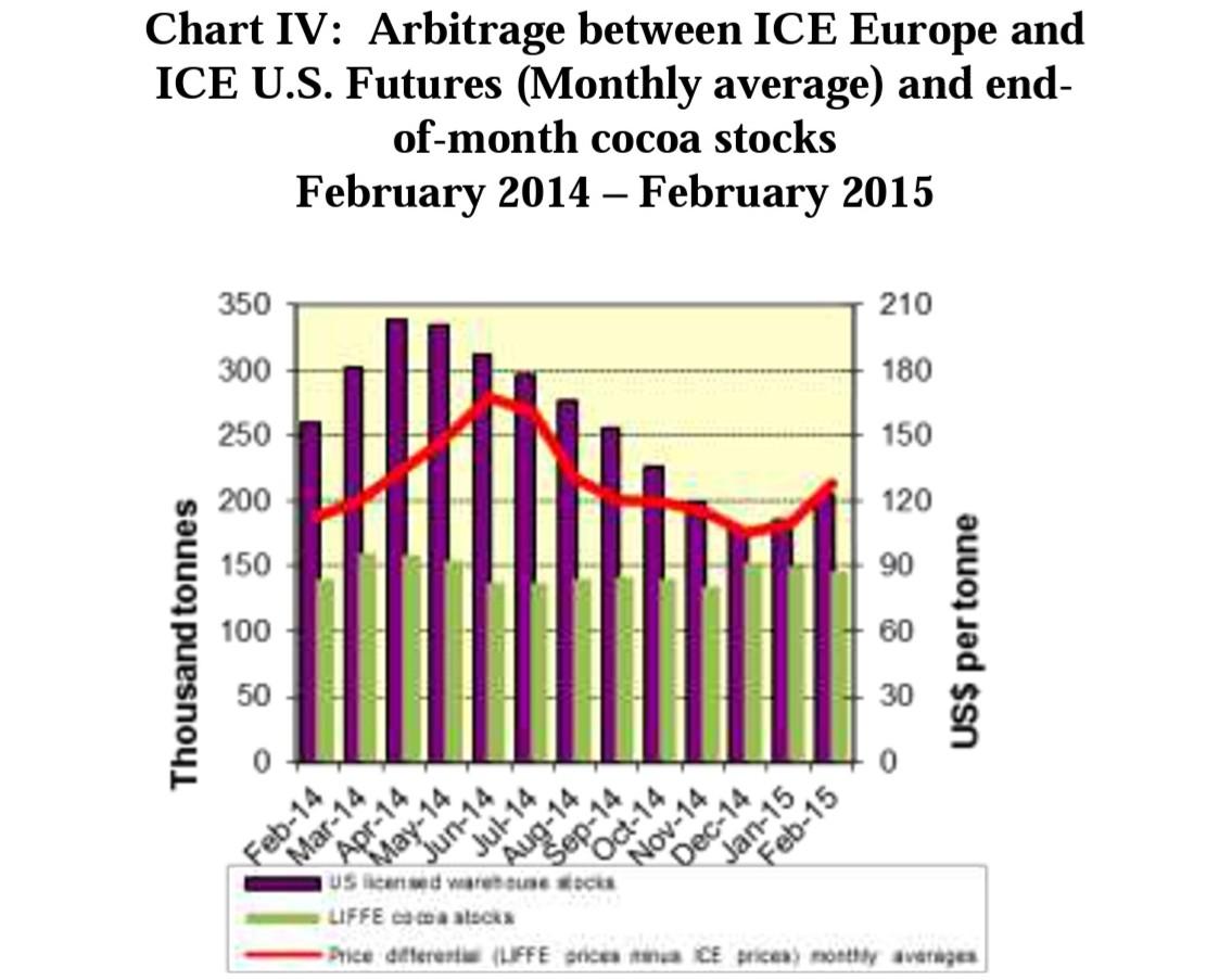Chart 4 ICCO February