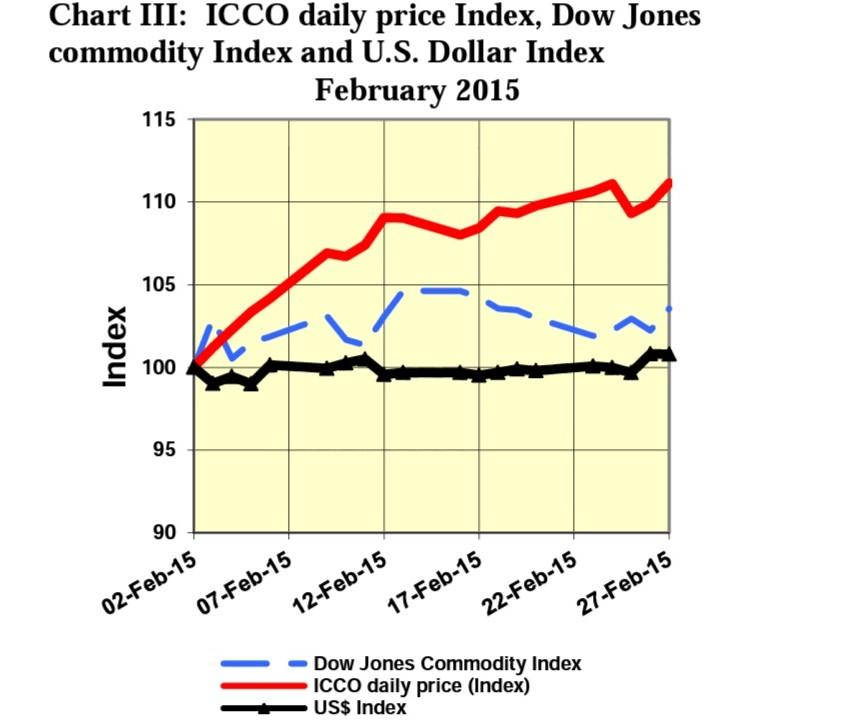 Chart III ICCO February