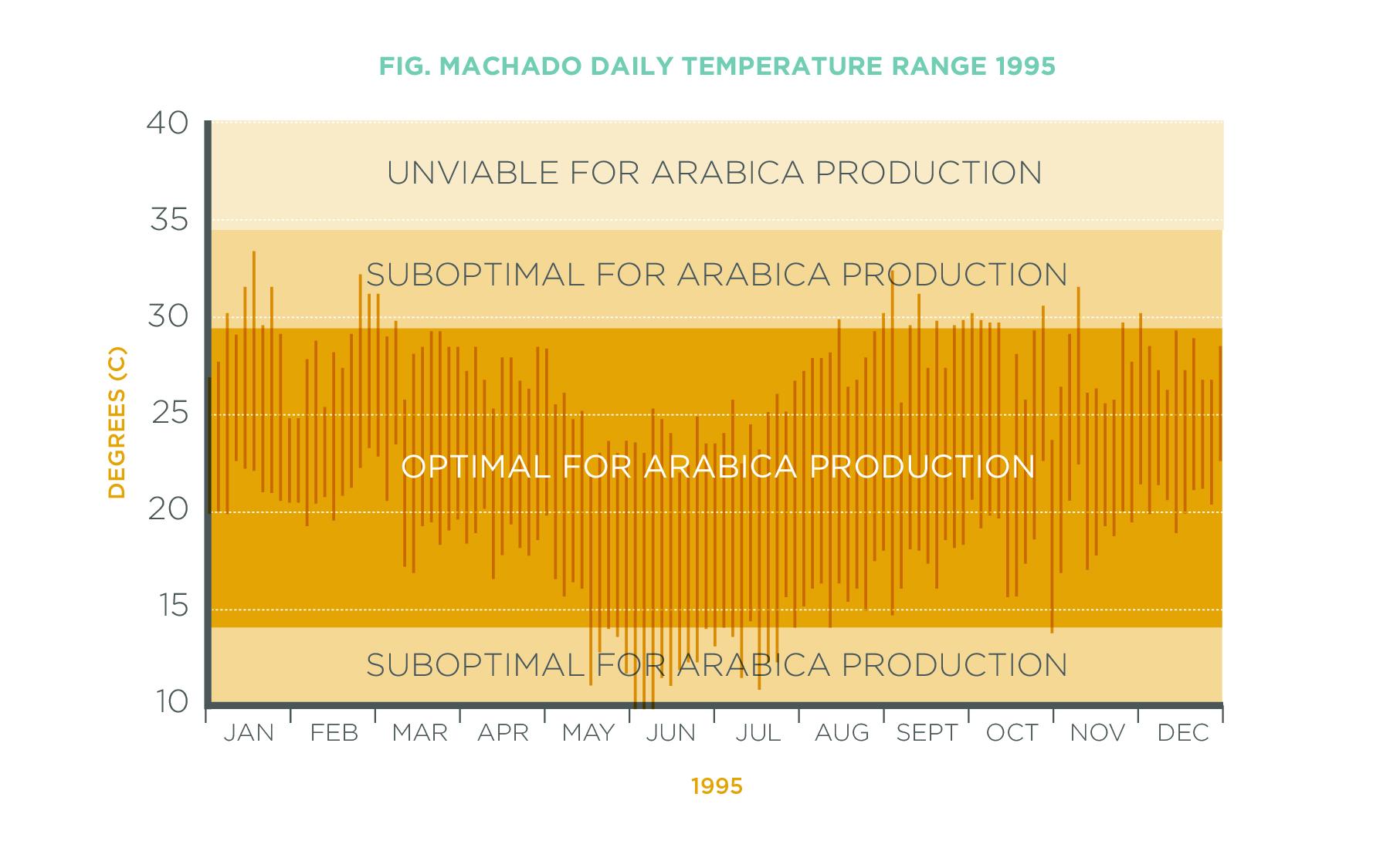 Fig.MachadoDailyTemps1995