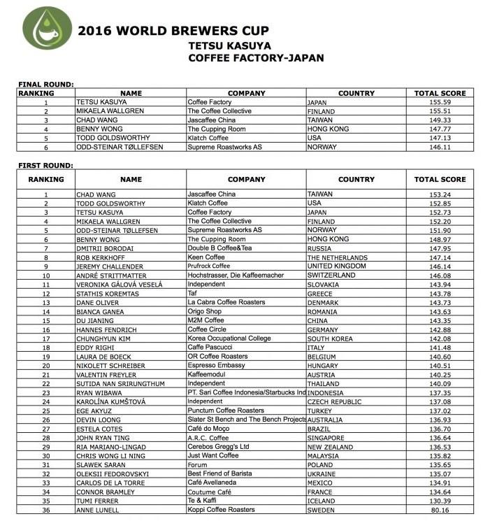 2016 WBRC-Full-Ranking-for-Publish-791x1024