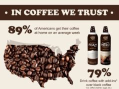 Americans coffee home