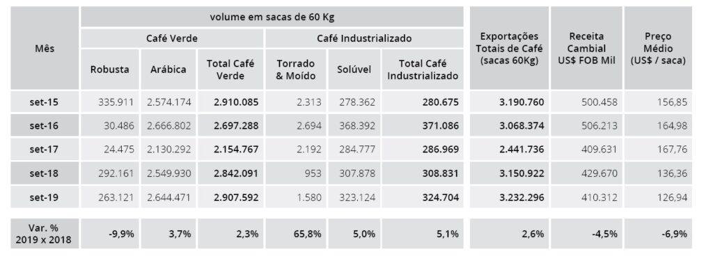 coffee exports Brazil