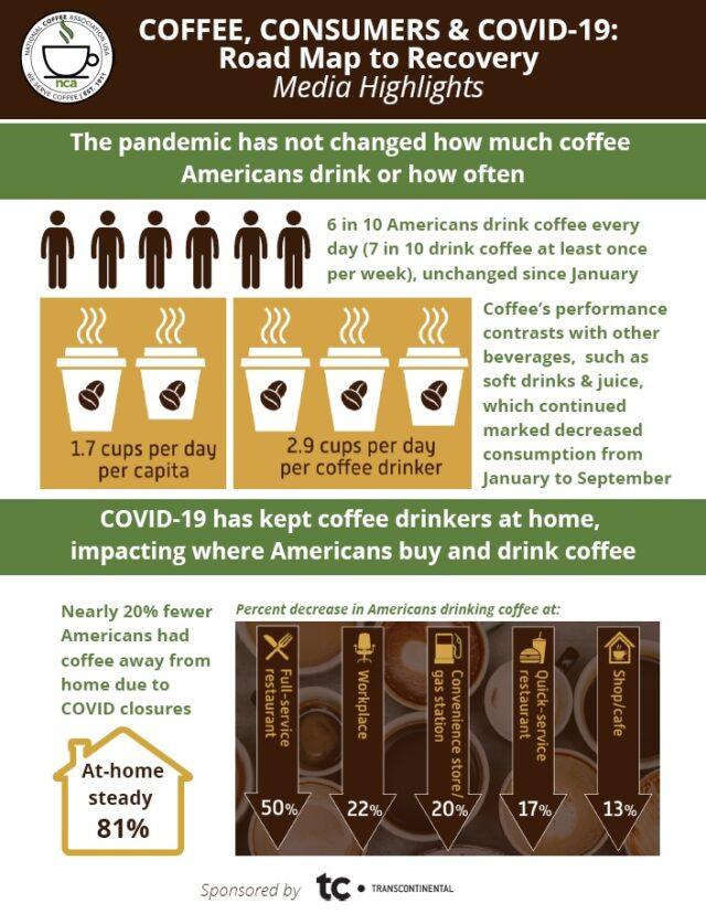pandemic coffee Americans