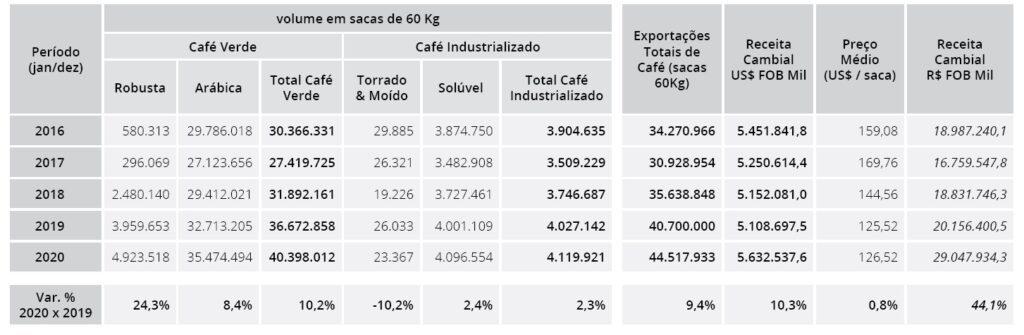 Brazil coffee exports
