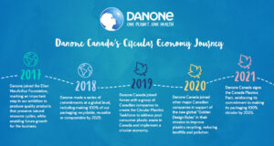 Danone Canada Plastics Pact