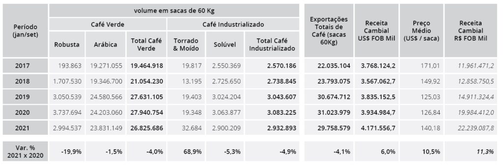 exports Brazil