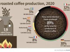 European Union coffee